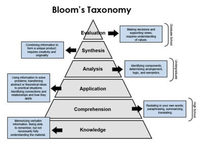A diagram of Bloom's Taxonomy, with brief explanation of each skill.